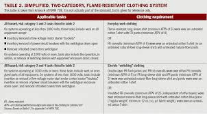 Nfpa 70e Hazard Risk Category Level Chart What To Wear To Work Occupational Health Safety