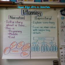 Informational Writing Anchor Chart Kindergarten Math
