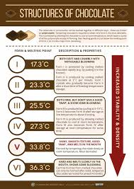 Why Does Melting Chocolate Then Freezing It While Still A