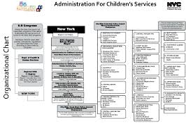 Nyc Organizational Chart Organizational Chart New York City Wide Head Start Policy