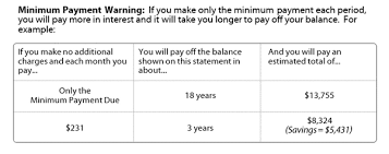 Estimate Credit Card Interest How Does Credit Card Interest Work Budget On A Budget