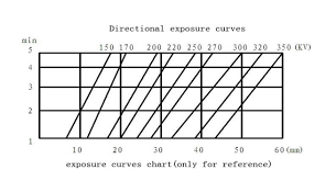 X Ray Exposure Chart For Steel Directional Radiation X Ray Flaw Detector Steel Material