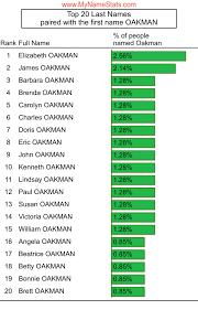 OAKMAN Last Name Statistics by MyNameStats.com
