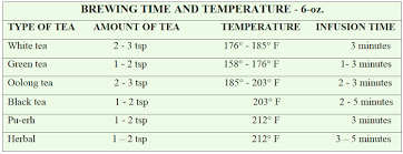 Tea Steeping Chart Brewing Tea The Ultimate Guide Life Is Better With Tea