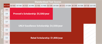 Unlv Excellence Scholarship Financial Aid Scholarships