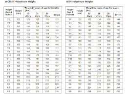 Military Height To Weight Chart Military Weight Chart