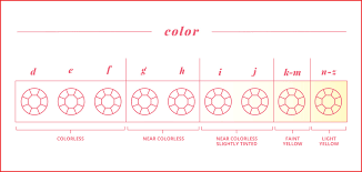 Color Chart For Diamond Diamond Color Chart 113814 How To Buy A Diamond 4 C S Diamond Buying