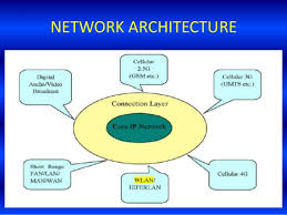 5g technology architecture. network architecture 20 5g technology architecture