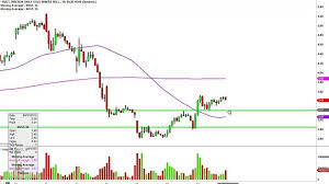Jnug Stock Quote Custom Nugt Quote Enchanting Day Trading Opportunities In Gold Direxion