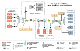 fiber optic network diagram  the all optical network   darren crissfiber optic network diagram