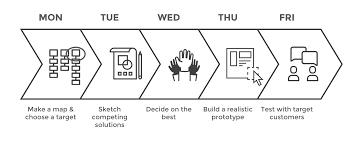 Google Design Sprint Methodology Making 5 Day Designs Sprints More User Centred Uxm