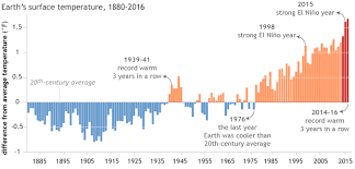 Sotc Introduction Are Global Temperatures Rising