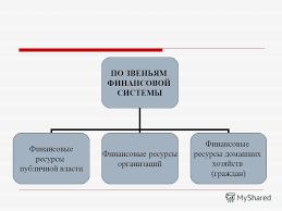 Презентация на тему ФИНАНСОВЫЕ РЕСУРСЫ Содержание и  7 ПО ЗВЕНЬЯМ ФИНАНСОВОЙ СИСТЕМЫ Финансовые ресурсы