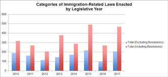 2017 Immigration Report