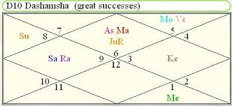 How To Predict Career And Profession Using D 10 Dashamsha