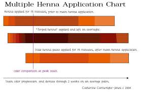 Ancient Sunrise Henna Color Chart The Henna Page How