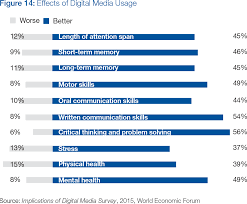 digital media and society reports world economic forum before describing all potentially negative effects on mental and physical health it should be noted that their occurrence is largely dependent on the way