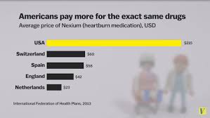 Registered in england and wales no.3956433. 8 Facts That Explain What S Wrong With American Health Care Vox