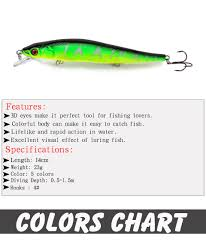 2019 Baits Lures 14cm 23g Fishing Lure Minnow Hard Bait With 3 Fishing Hooks Fishing Tackle Lure 3d Eyes Ye 8 From Soutong 23 92 Dhgate Com