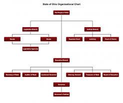 Federal Court Structure Chart 11 Uncommon Nebraska Pyramid Chart