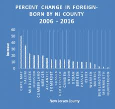 New Jersey Immigration Population Immigration Law Blog