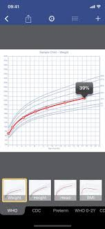 Nhs Height And Weight Chart Growth Baby Child Charts On The App Store