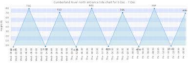 Cumberland River Charts Cumberland River North Entrance Tide Times Tides Forecast