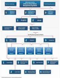 Hdfc Credit Card Ivr Flow Chart Bedowntowndaytona Com