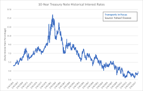 Interest Rate Volatility And What It Means For Long Term