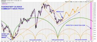 A Technical Analyst To Follow Long Term Gold Charts