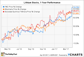 Lithium Price Chart 10 Years 3 Signs Fmc Corps Best Days Are Ahead The Motley Fool