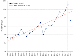 Us Gdp Chart 2008 World Billionaires Wealth As Percent Of Gdp Trend 1996 2019