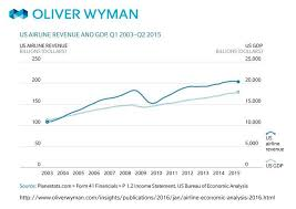 Airline Profit Margins Soar Despite Revenue Challenges