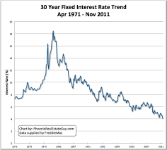 Mortgage Interest Rate Chart Over Time Are 15 Year Mortgages Better Than 30 Year Mortgages Chart
