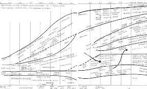 Psychology Flow Chart 601 Flow Chart