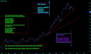 Xli Chart Xli Stock Price And Chart Amex Xli Tradingview Uk