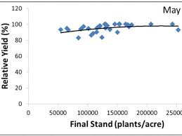 Soybean Planting Date Seeding Rate And Row Width