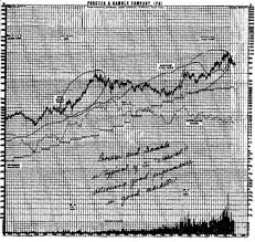 Peter Lynch Chart How To Construct Peter Lynchs Valuation Charts With