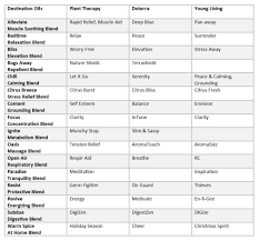 Doterra Young Living Chart Related Keywords Suggestions