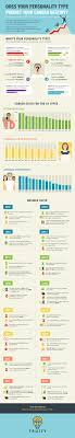 the personality test that ll reveal if you ll be successful the muse infographic courtesy of truity photo of brain puzzle courtesy of shutterstock