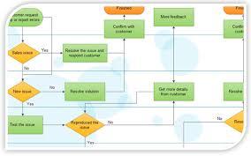 Prototypic Bpmn Flow Chart Visio Free Flowchart Software