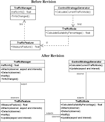 Observer Pattern Javascript Cool Design Ideas