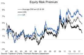 Trade Off Chart The Trade Off Between Equities And Bonds Is Steadily