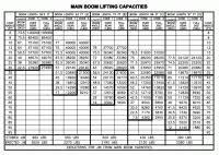 Manitex 50155s Load Chart 50t Manitex Tc500 Boom Truck