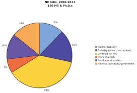 Career Outlook Berkeley Nuclear Engineering