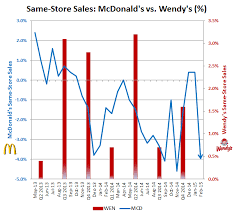Why Wendys May Be One Of Mcdonalds Most Overlooked