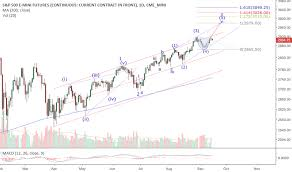 Spx Futures Quote Fascinating ES48 Charts And Quotes TradingView