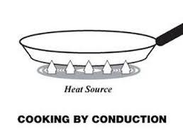 Conduction Examples Rome Fontanacountryinn Com