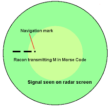 Racon Chart Symbol Sailtrain Navigation And Chartwork The Use Of Radar For