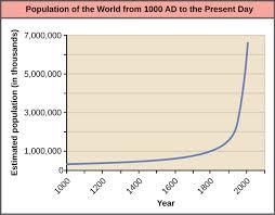 4 3 The Human Population Environmental Biology
